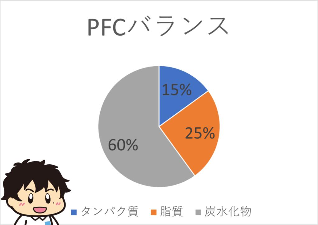 PFCバランスとは?【理想はP15%・F25%・C60%】