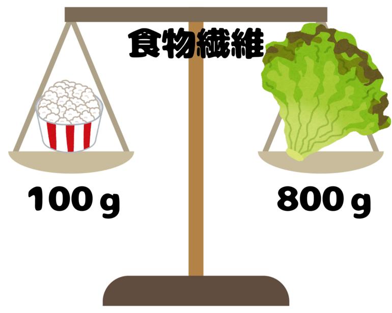 ポップコーンの食物繊維