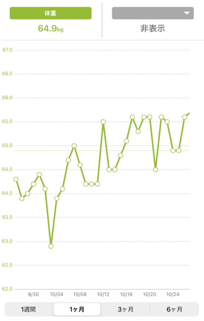 納豆を食べたら太るのかを検証したグラフ