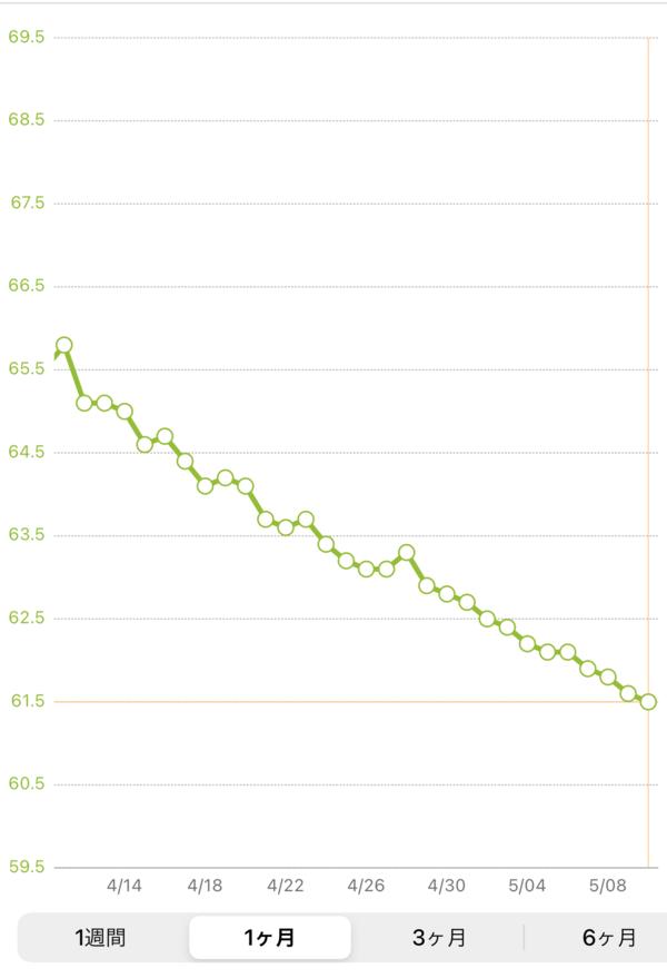 もぎたて生スムージダイエット1ヶ月の体重グラフ