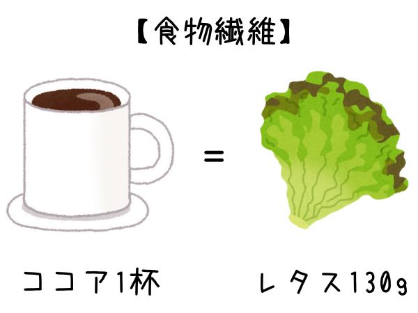 ココアの食物繊維