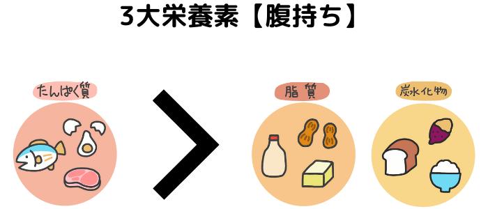 3大栄養素の腹持ち