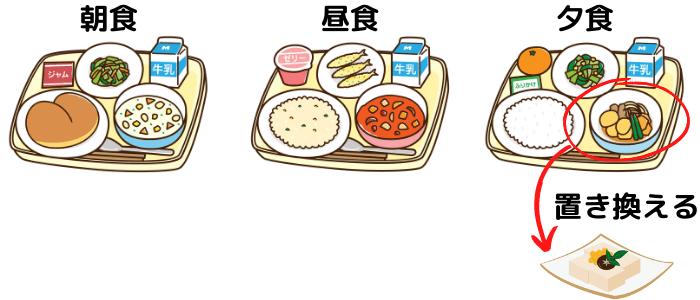 高野豆腐に置き換える