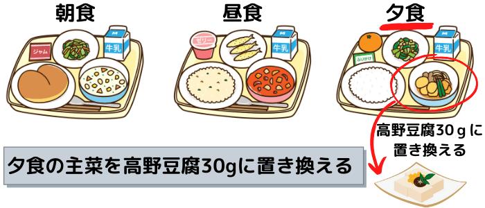夕食の主菜を高野豆腐30gに置き換える