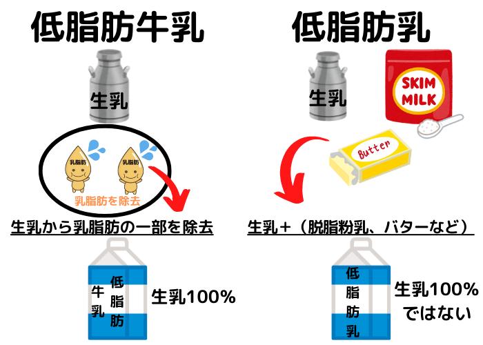 低脂肪牛乳と低脂肪乳の違い